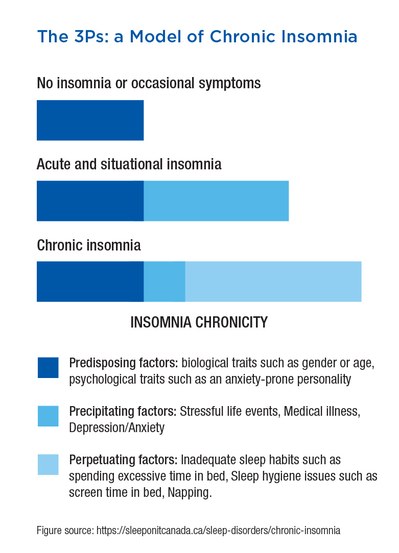 Chronic Insomnia FIGURE
